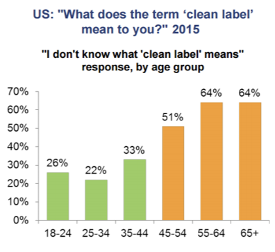 Graph of consumer insights about clean labeling