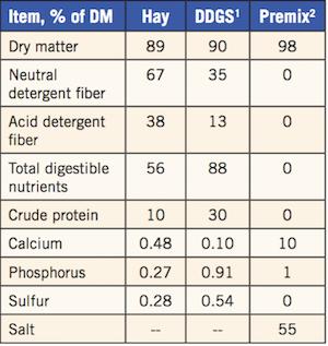 Using Distillers Grains in Beef Cattle Diets   UGA