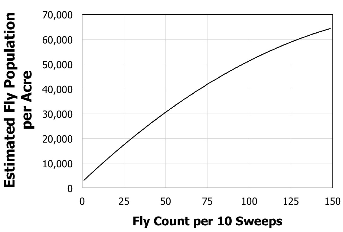 graph of estimated fly population