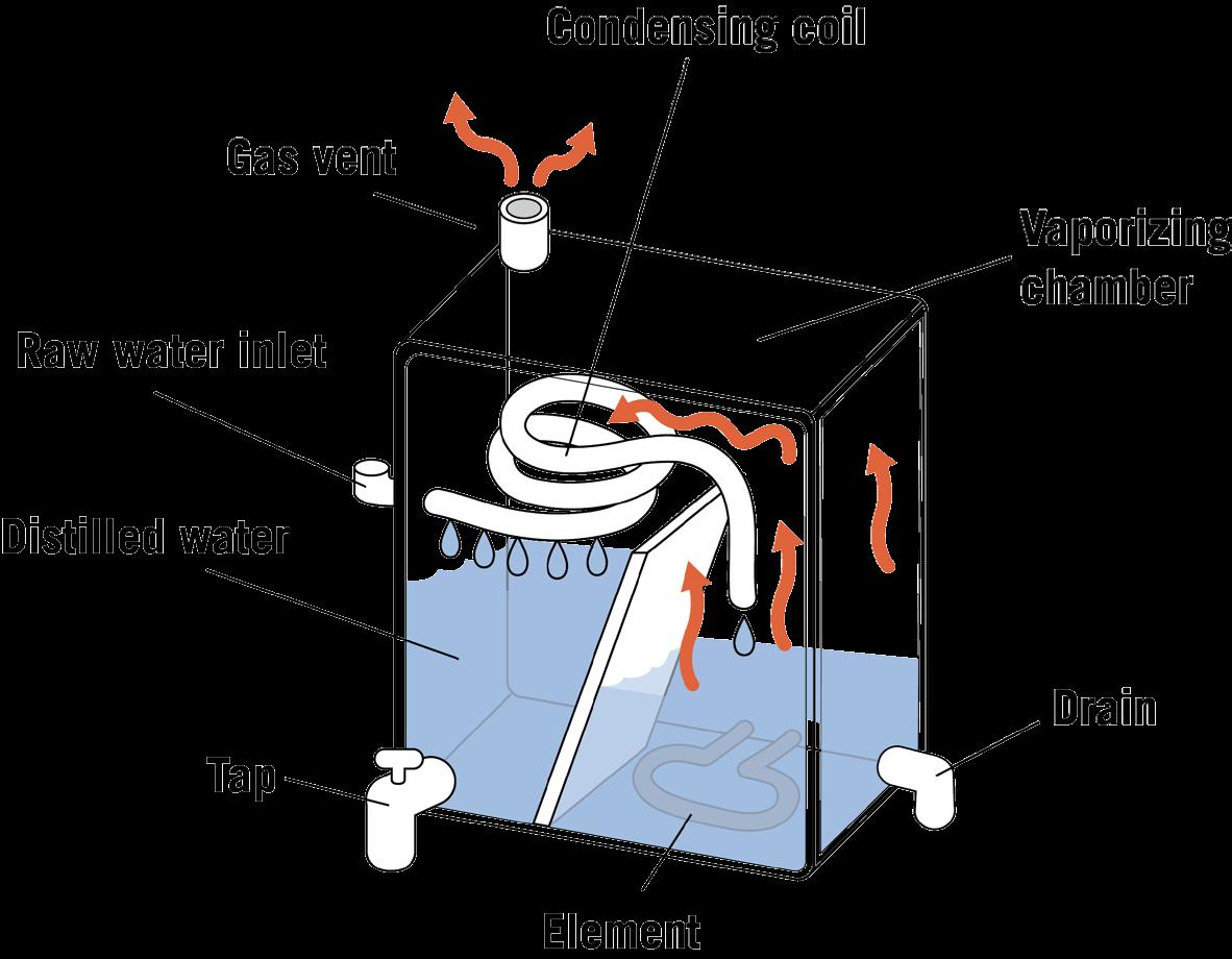 Diagram of a rectangular cart distiller