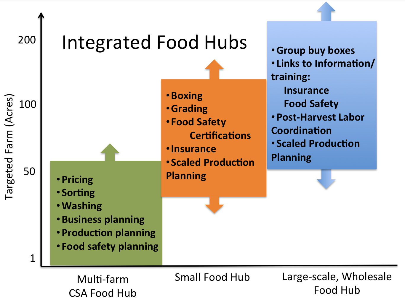 Graph of integrated food hubs