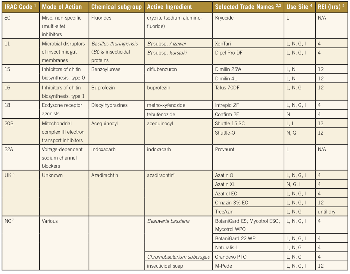 Table showing a comprehensive list of available insectidies laveled to treat European gypsy moth