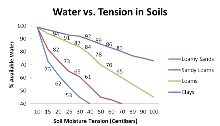 Chart showing the relationship of soil structure, percent available water, and soil moisture tension