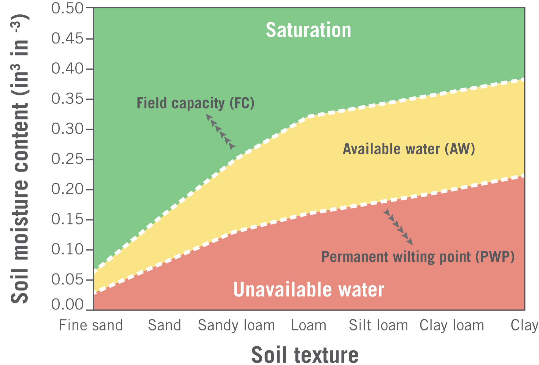 Graph of soil texture and saturation