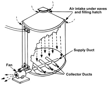 Figure 3. Duct system for round or rectangular bins.