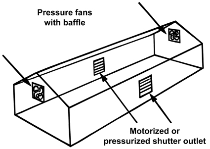 Pressure fans mounted high in the end walls