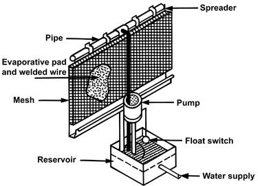 Typical evaporative cooling system