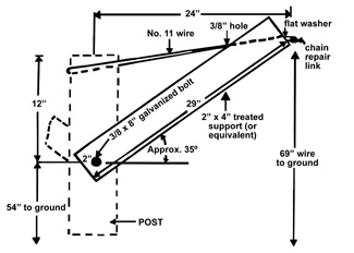 Details of the Double Curtain support system.