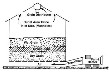 Figure 1. Grain is dried from the point of air entry