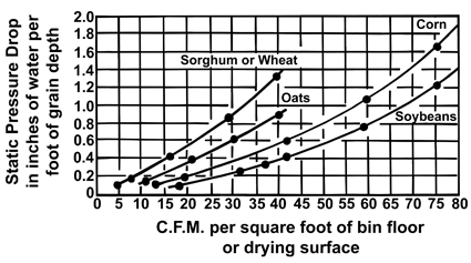 Figure 3. Resistance of grains to air flow