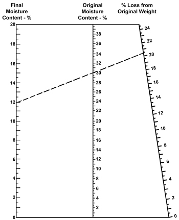 Figure 4. Guide for estimating percent weight loss in grain drying.
