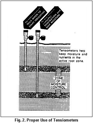 tensiometer diagram