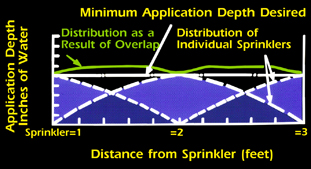Figure 4. Distribution with overlap.