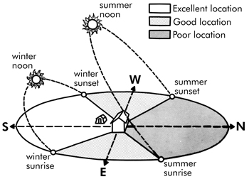 Diagram showing excellent, good, and poor locations based on sunlight direction