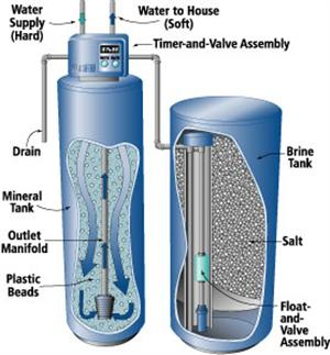Diagram showing components of an automatic water softener