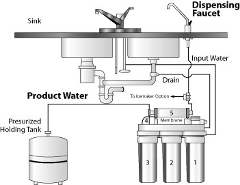 Diagram showing the components of a domestic reverse osmosis water treatment system