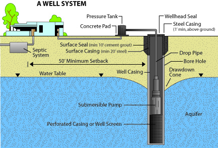 Diagram showing components of a well system