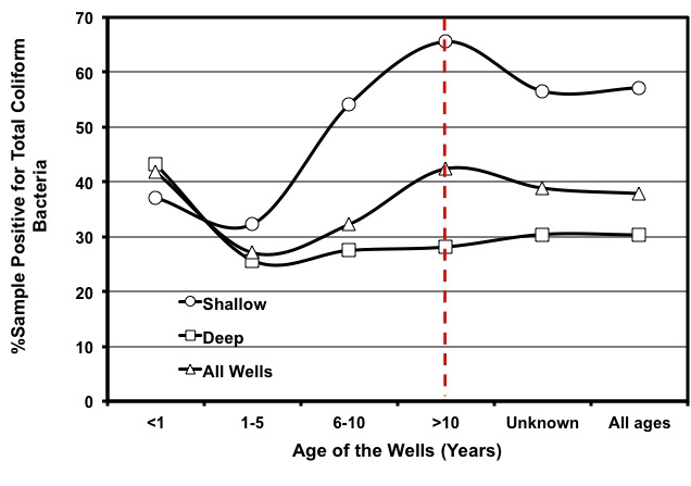 Rate of coliform contamination in well waters of Georgia for various well ages and well types