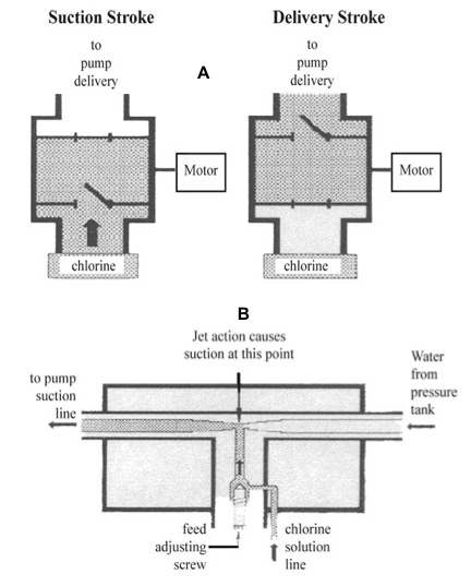 Diagram showong components of a chemical feed pump chlorinator and an injection type chlorinator