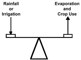 Figure 1. Water Balance Method