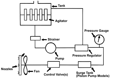 Figure 1. Basic components of an air blast sprayer.