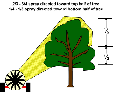 Figure 2. Recommended proportioning of spray volume.