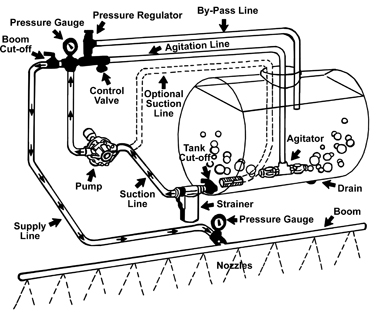 Figure 4. Components of a properly designed weed control sprayer.