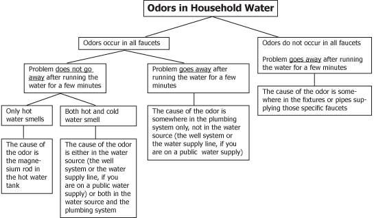 Figure 1. A decision tree to help locate household water odor sources.