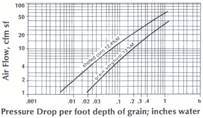 Figure 1. Air flow in cfm/square feet (cfm/sf) versus pressure drop (inches of water) for shelled corn and grain sorghum.