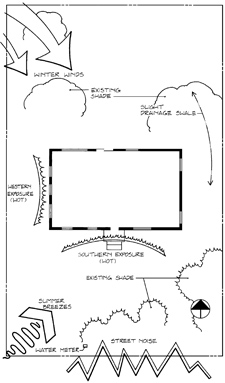 Figure 1. Example of site analysis