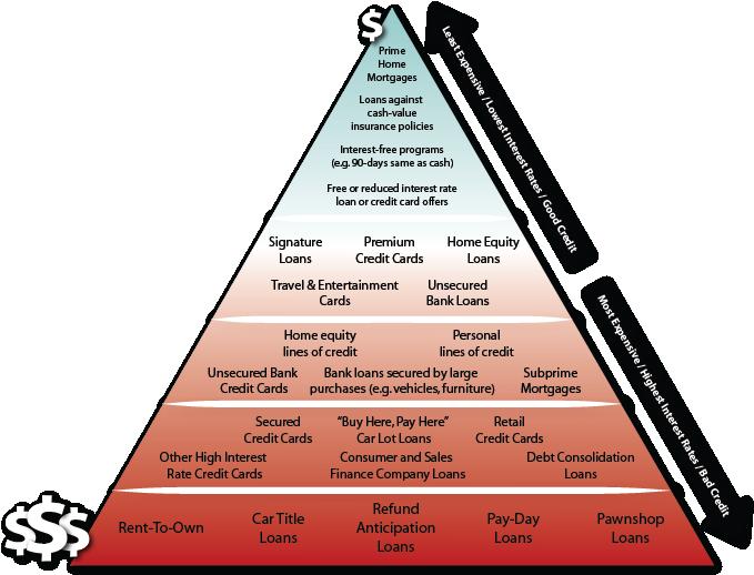 the credit pyramid