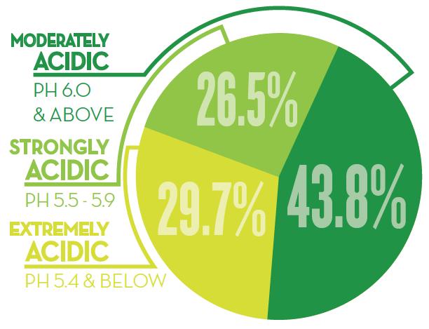 pie chart: 43.8% moderately acidic, 29.7% extremely acidic, 26.5% moderately acidic