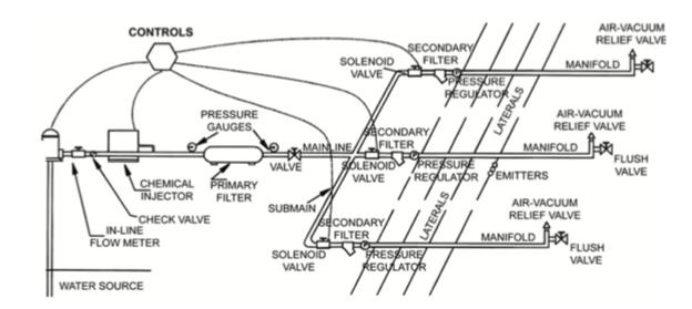 Diagram of drip-irrigation system