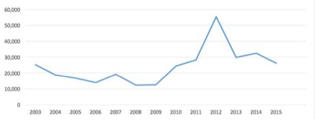 Graph of Georgia net farm income