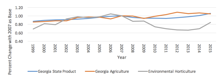 Graph of the growth/loss of economic value for Georgia