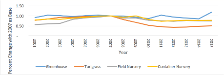 Graph of the growth/loss of production area by environmental horticulture subsectors