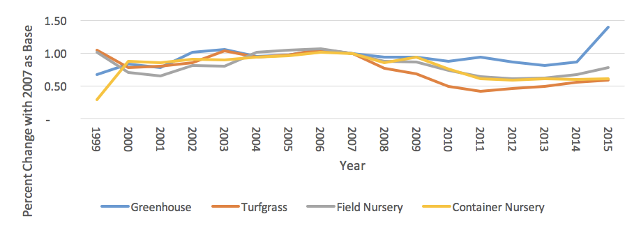 Graph of the growth/loss of farm gate value for subsectors of the environmental horticulture industry in Georgia