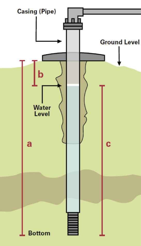 Diagram showing various distances to be used to calculate the depth of water in a well