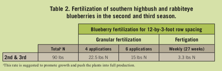 Table of fertilization of southern highbush and rabbiteye blueberries in the second and third season