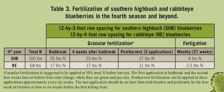Table of fertilization of southern highbush and rabbiteye blueberries in the fourth season and beyond