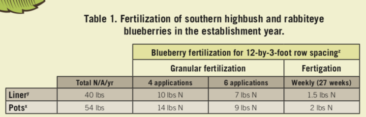 Table of the fertilization of southern highbush and rabbiteye blueberries in the establishment year