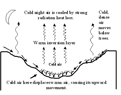 Cold Air Figure 1