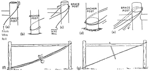 Figure 12. Correct procedure for threading the nine gauge smooth wire used as diagonal