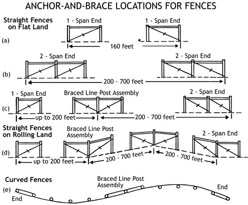 Figure 13. Types of anchor-and-brace assemblies and where to locate them. (a) For fence lengths of 160 feet or less, use single-span end construction. (b) For fence lengths of 200 to 700 feet, use double-span end construction. (c) For fences more than 700 feet long, use a brace-line-post assembly to divide the fence lengths. (d) On rolling land, fence stretching is easier if braced line-post assemblies are located at the foot and top of each hill. (e) Contour fences, more than 350 feet long, should have a braced-line-post assembly installed to keep the stretches to 350 feet or less. Install in straight section at least one post span away from a curve. Don't install on a curve; it won't hold well.