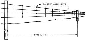 Figure 5. Typical barbed wire suspension fence.
