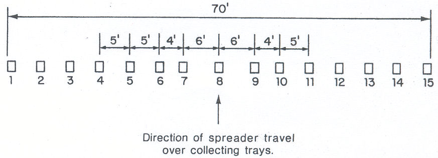Figure 1. A field layout of collecting trays showing extra clearance on each side of center trays for spreader wheels. All