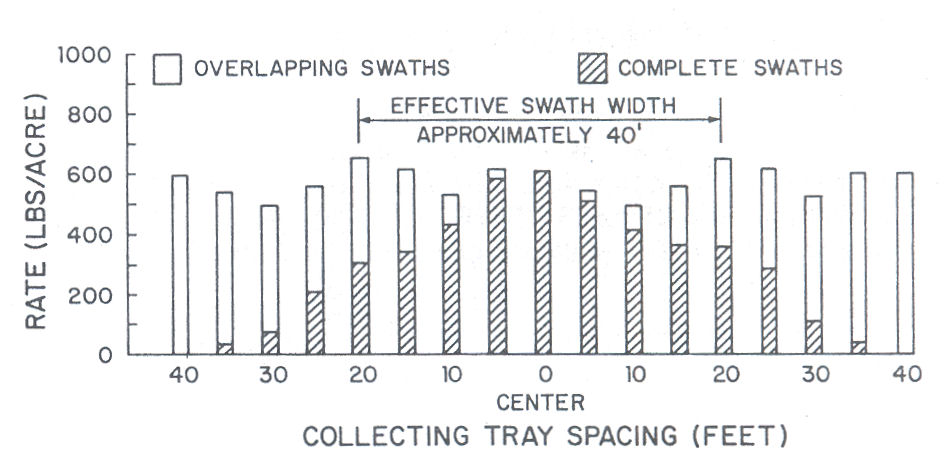 Figure 2. The spread pattern is determined by collecting the material in trays and pouring it into test tubes. Material