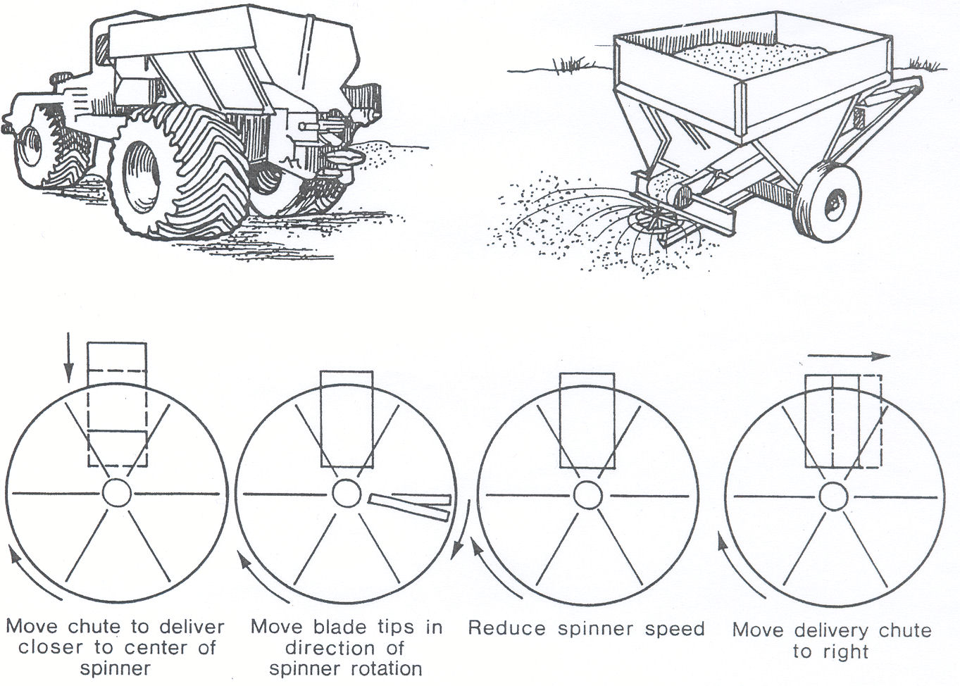 "Figure 5. Four adjustments to correct ""heavy right"" distribution patterns from a single spinner solid fertilizer applicator.