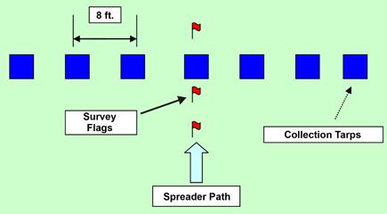 Figure 3. Tarp layout for calibrating manure spreader.