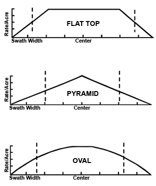 Figure 5. Acceptable spread patterns.